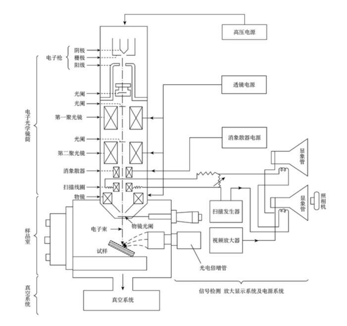 扫描电镜/扫描电子显微镜 扫描电镜工作原理(附图)    从结构上看
