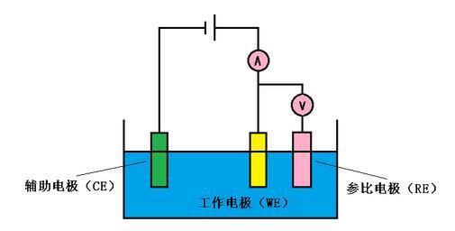 由于电解液是有电阻,电容,电感的,所以三电极系统可以用图2-3的电路