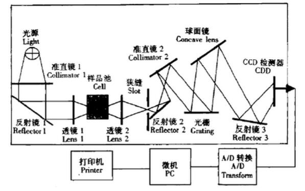 近红外光谱仪结构示意图