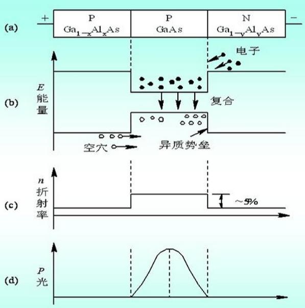 异质结激光器的工作原理
