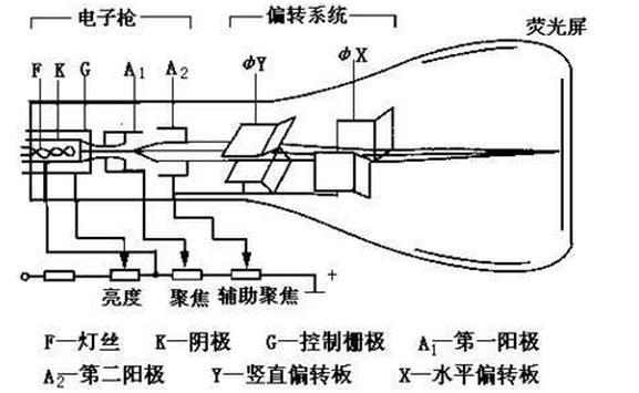 示波器的主要组成部分:示波管、Y轴系统、X轴系统和电源等。 示波管是电子示波器的核心,是一个高真空度的静电控制的电子束玻璃管。   示波器的Y轴系统用来放大Y轴输入信号的幅度,以供给Y偏转板一个合适的工作电压。调节它的增益可以改变单位输入电压所引起的光点在Y方向上的偏转距离(即Y轴灵敏度Sy)。   X轴系统的主要作用是产生一个随时间线性变化的锯齿波电压(扫描电压),经放大后加到X偏转板,形成一条时间轴线。调节扫描电压的斜率(u/t),可以改变单位时间内光点在X方向上的偏转距离(即扫描速率Vx)。