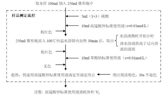 高锰酸钾指数测定流程
