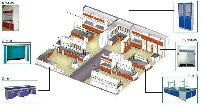 实验室规划方案之实验室四大系统设计