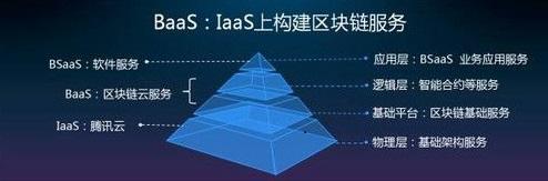 区块链服务.jpg