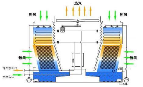 起亚k5换蒸发箱电路图