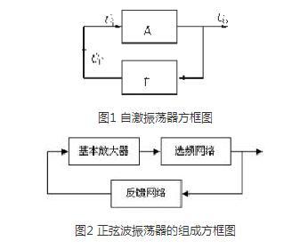 对于图1,只由基本放大器和反馈网络组成,也就是说这个框图的电路也能