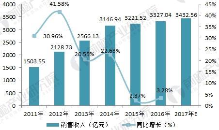 2018年环保设备行业发展现状与未来趋势分析 市场潜力逐步释放