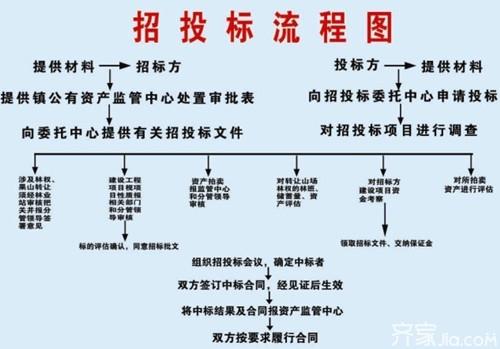投标价编制步骤图