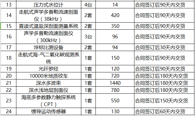 仪商福利!国家海洋局5745.3万采购25包仪器设备