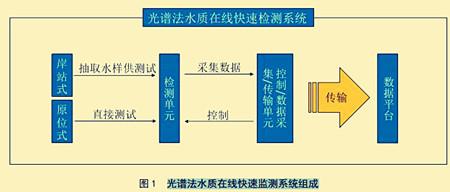 光谱法水质在线快速监测系统组成_副本.jpg