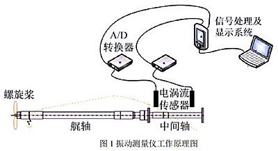 资料浙江市监局发布《船舶轴系回旋振动测量仪