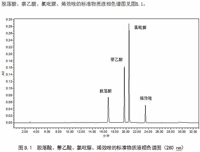 润扬仪器:肥料中脱落酸、萘乙酸、氯吡脲、烯效唑的高效液相色谱仪测定