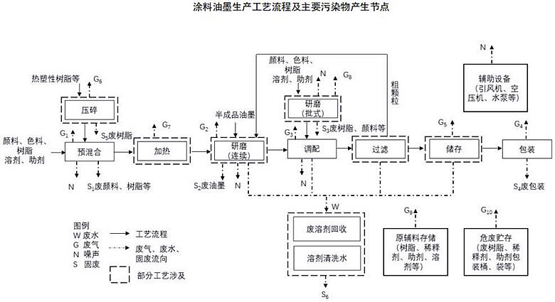 生态环境部发布《涂料油墨工业污染防治可行技术指南》