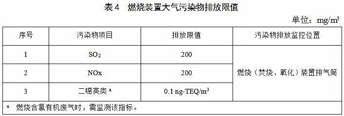 江苏地标《表面涂装(汽车零部件)大气污染物排放标准》