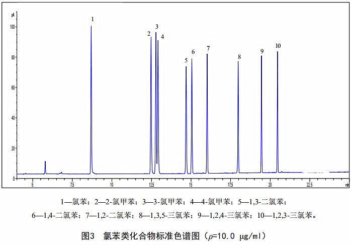 气相色谱仪测定固定污染源废气中氯苯类化合物