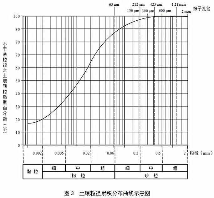 《土壤 粒度的测定 吸液管法 和 比重计法》发布稿