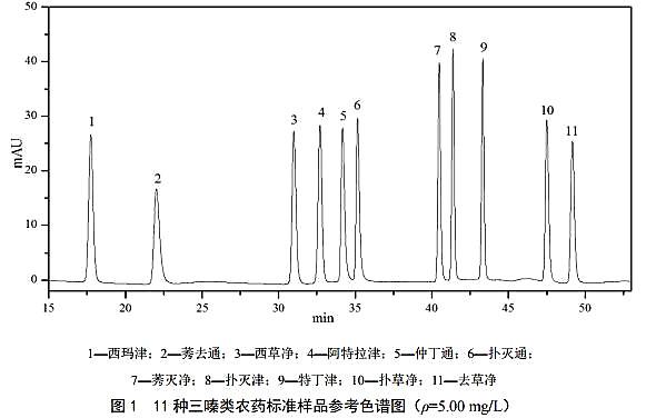 土壤和沉积物 11 种三嗪类农药的测定 高效液相色谱法