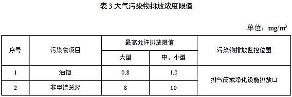 《餐饮业大气污染物排放标准》山东地方标准发布