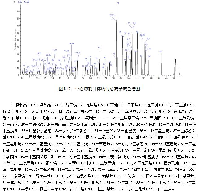 环境空气挥发性有机物连续监测气相色谱-氢火焰离子化检测器/质谱检测器联用法