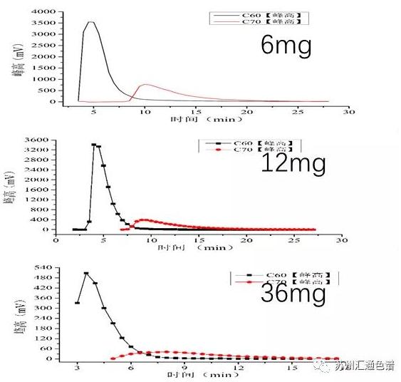 图4.利用峰高重构色谱图.png