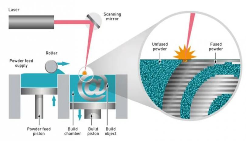 新标准图文解析-增材制造金属粉末性能表征方法