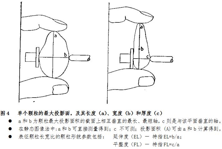 由此可见,激光衍射法和电阻法与图像分析法与一样,原始数据的测量都
