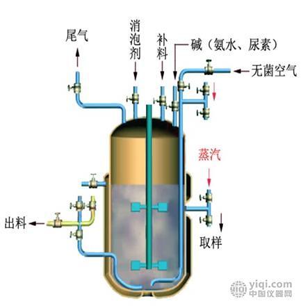 谷氨酸发酵生产仿真软件