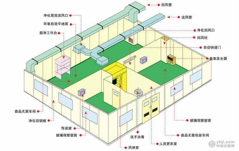 万级洁净室工程/十万级洁净室改造